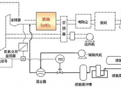 SDS脱硫SCR脱硝除尘一体化设备